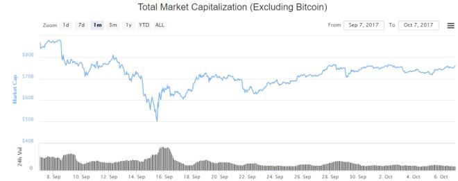 Capitalizacion-de-Mercado-sin-Bitcoin