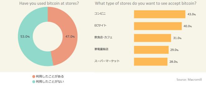 Encuesta-Bitcoin-Japon-2