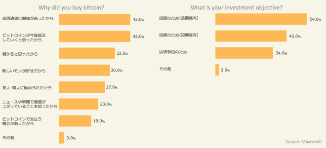Encuesta-Bitcoin-Japon-3