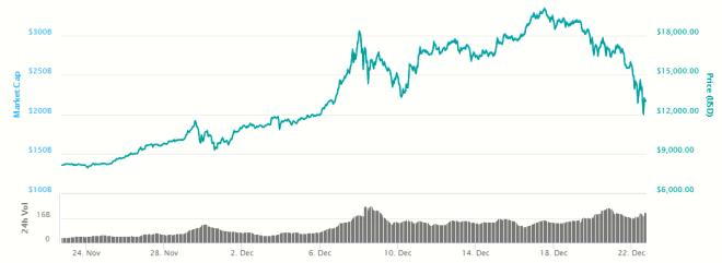 Grafica-Bitcoin-221217