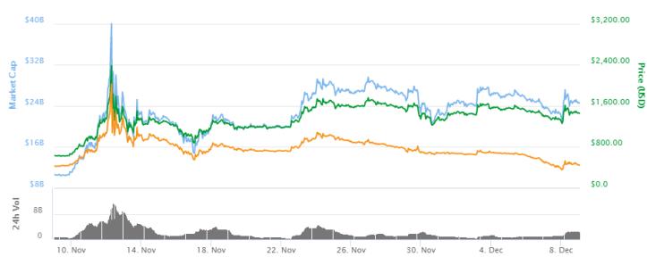 Grafica-Bitcoin-Cash-081217