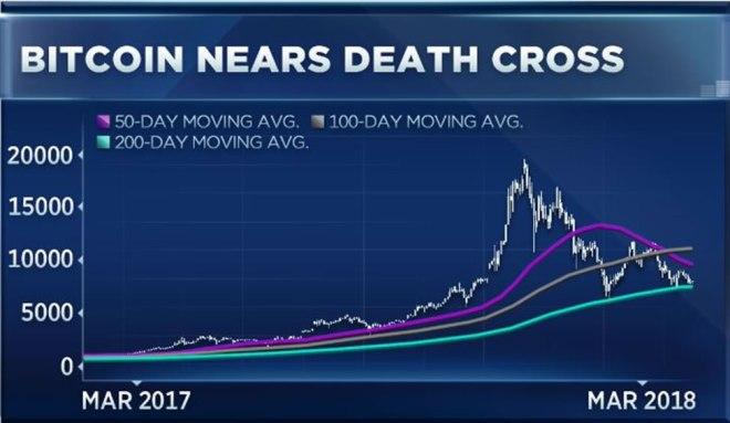 Grafico Bitcoin 010418 - 2