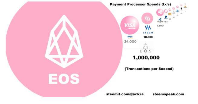 Transacciones de EOS por segundo