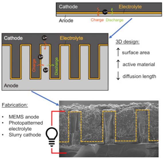 Bateria 3D - CT