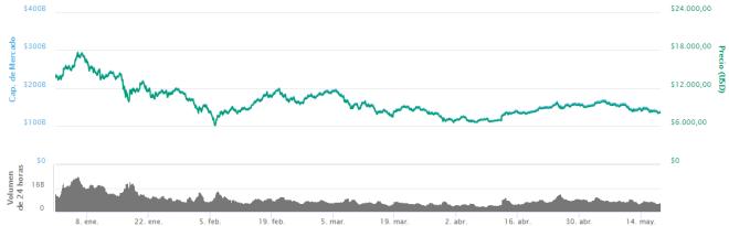 Grafica Bitcoin 180518