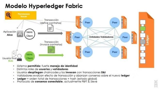 Hyperlerdedger Fabric-2
