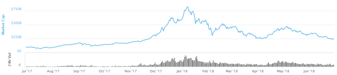 Capitalización de mercado criptomonedas 300618