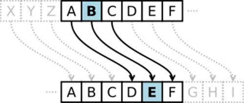 Cifrado del Cesar