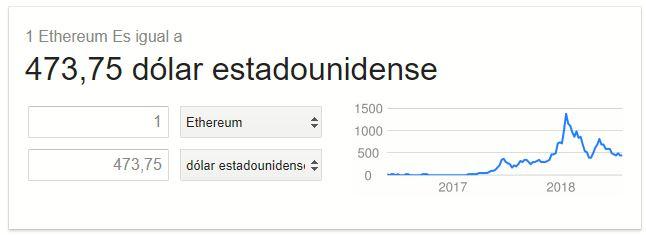 Valor de Ethereum Google