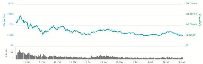 Grafica Bitcoin 140818