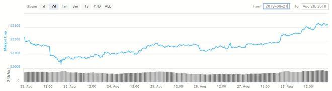 Grafica Capitalización de Mercado 280818