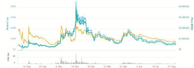 Grafica Bitcoin Cash 060918