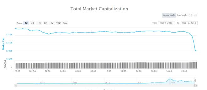 Capitalizacion de mercado 101018
