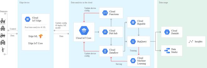 Diagrama Google Cloud IOT Core