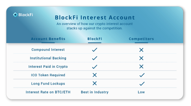 Image result for blockfi + royalty free