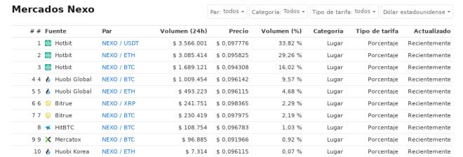 Exchanges con mayor participación de mercado en Nexo