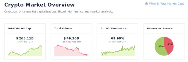 Capitalización de mercado crypto $ 265.11B
