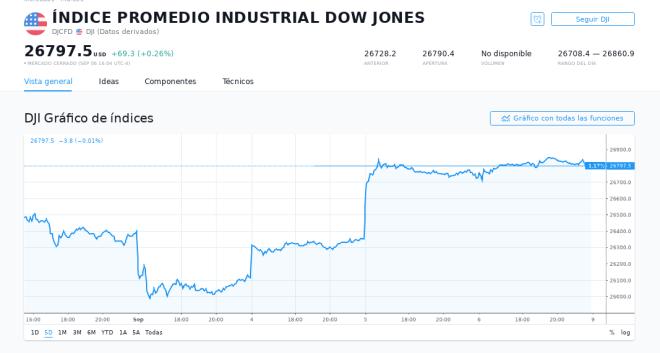 Cierre de Dow Jones 06 de septiembre 2019