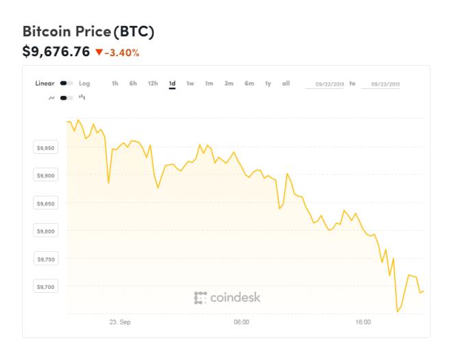 Cotización spot del Bitcoin