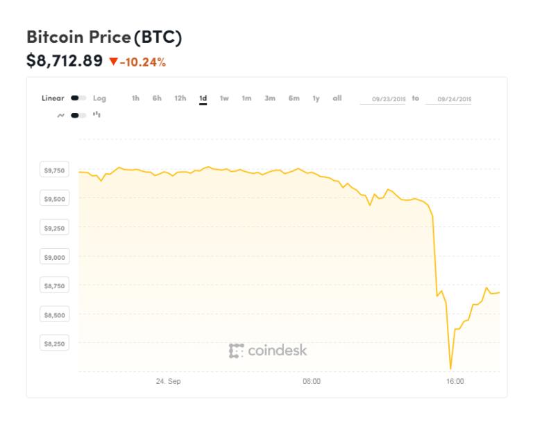 El 24 de septiembre dio inicio a este periodo de inestabilidad en el Bitcoin