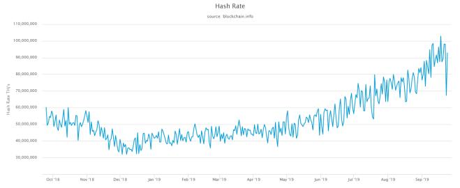 Gráfica Hash Rate Bitcoin del último año