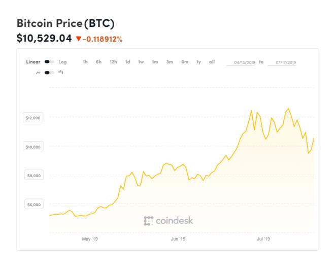 Gráfica del Bitcoin ilustrando el máximo del 2019