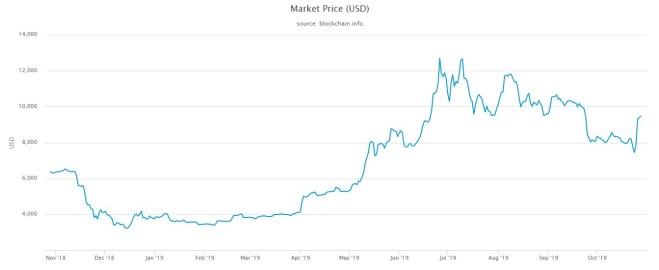 Gráfica del precio del Bitcoin
