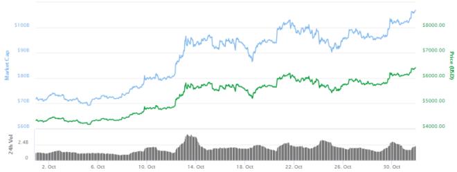 Gráfica del Bitcoin octubre 2017