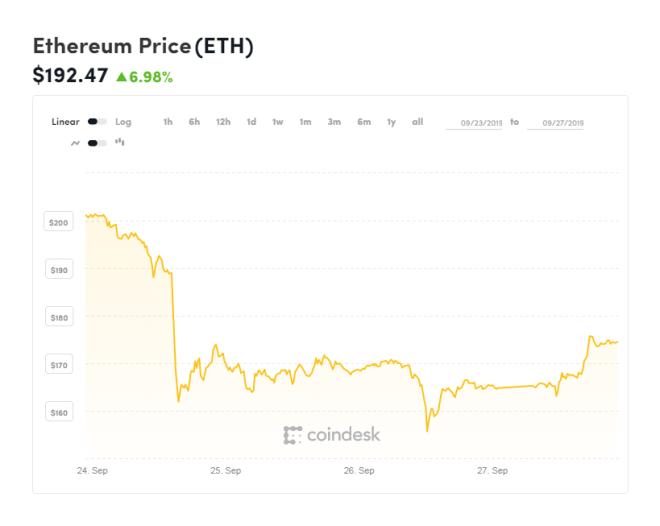 Gráfica de Ethereum de las últimas 2 semanas