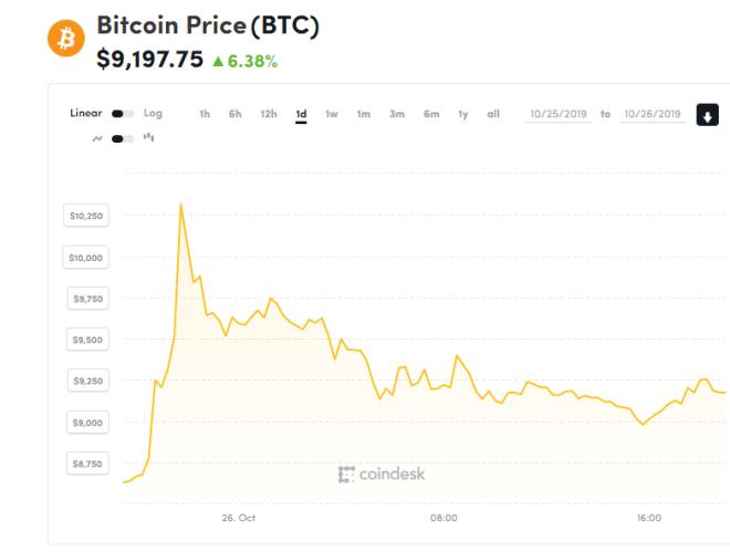 Cotización del Bitcoin en las últimas 24 horas