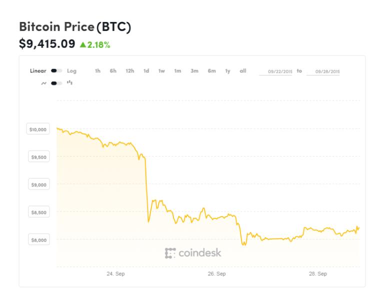 El colapso de Bitcoin en septiembre fue generado por la especulación financiera sobre la criptomoneda, disparada por los contratos de la CME