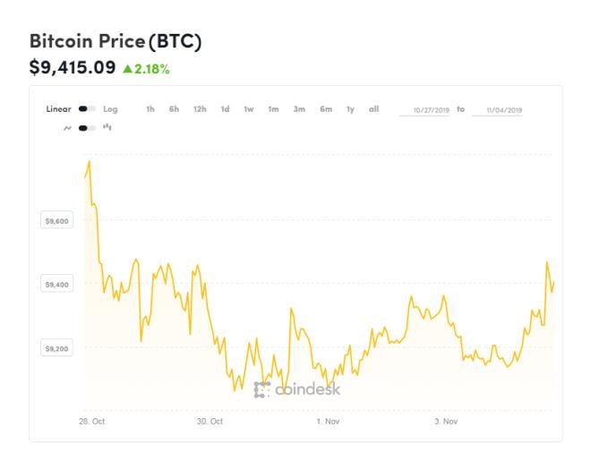 Gráfica del Bitcoin de los últimos días