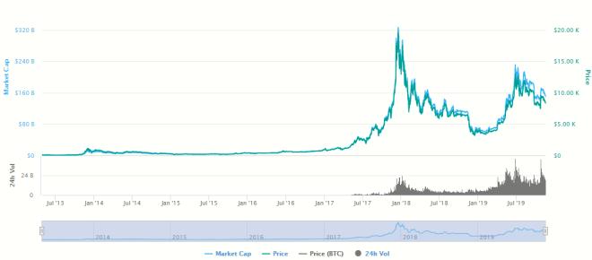 Gráfica del precio del Bitcoin del 2013 hasta la actualidad