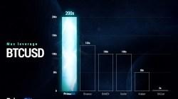 PrimeBit compite para ser el mejor en Cripto Futuros
