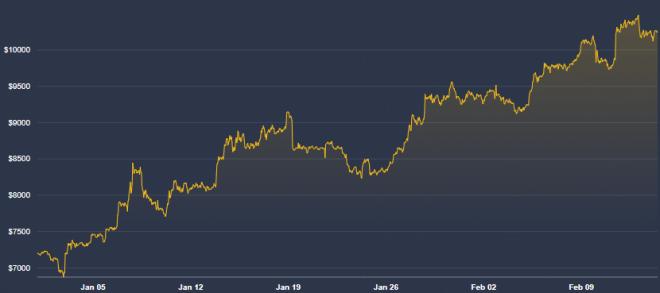 Gráfica del precio de Bitcoin del 2020