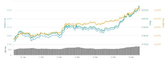 Blockchain - Gráfica de Ethereum de la última semana