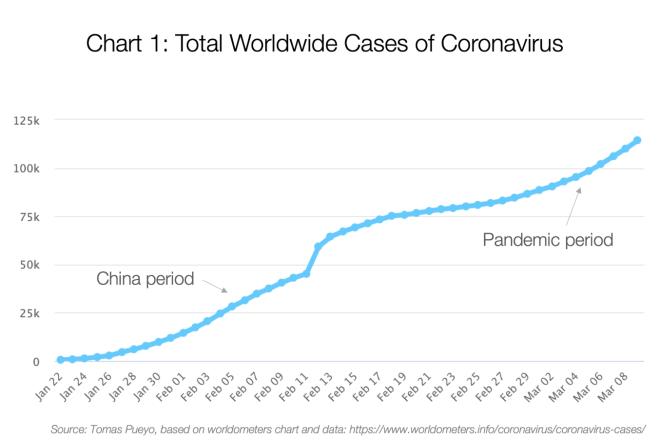 Casos de Coronavirus por el mundo.