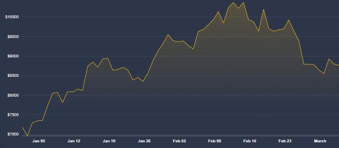 El precio del Bitcoin se estaría recuperando una vez más, aunque sería producto de la especulación según Schiff.