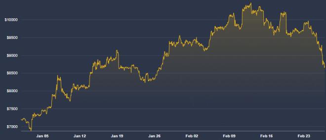 El colapso de los mercados llevó a la caída del precio del Bitcoin
