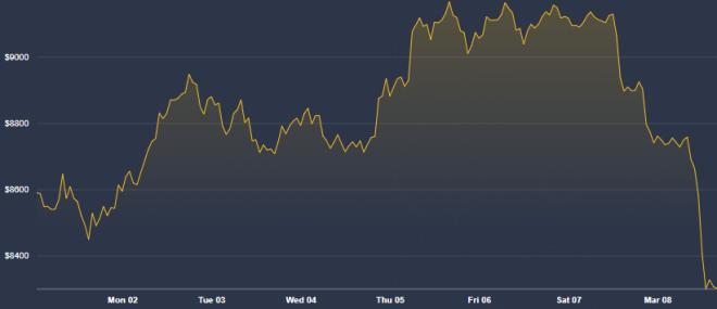 El precio de Bitcoin ha perdido buena parte de su valor
