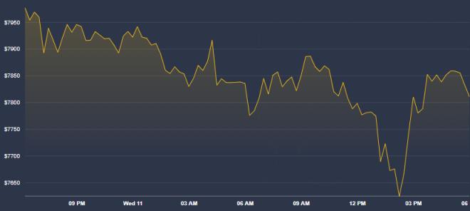 El caso más dramático de este miércoles entre los activos reserva de valor es el de Bitcoin