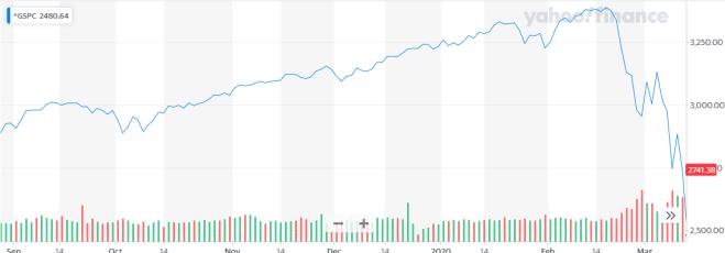 La caída en el S&P 500 por el Coronavirus es cada vez peor. Afectando a todos los países del mundo, incluido China