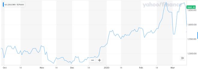 La caída del oro por el Coronavirus es bastante clara. Cortesía: Yahoo Finance.
