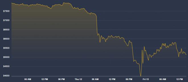 La caída del Bitcoin no significó su muerte tal como lo comenta Winklevoss.