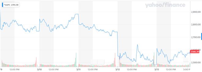 El mercado continúa cayendo con un retroceso de 2,93% en el S&P 500, mostrando que la oferta de liquidez ilimitada de la FED no es suficiente. Fuente: Yahoo Finance.