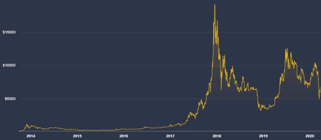 La volatilidad es una de las características de las criptomonedas en el mundo y parece que lo seguirá siendo en el futuro. Fuente: Coindesk