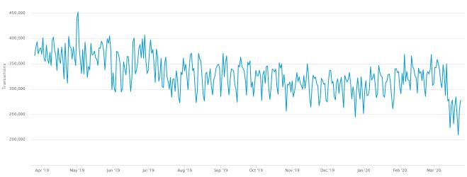 El número de transacciones diarias de Bitcoin ha sufrido un fuerte golpe. Fuente: Blockchain.info