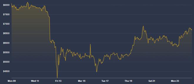 El precio del Bitcoin ha estado marcado por la volatilidad en las últimas semanas gracias a los dos factores clave: el Halving y el Coronavirus. Fuente: Coindesk