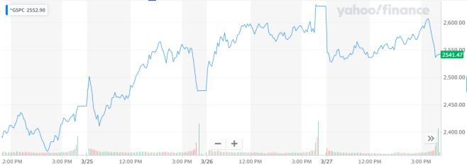 La bolsa de Nueva York ha empezado a ver una recuperación. Fuente: Yahoo Finance