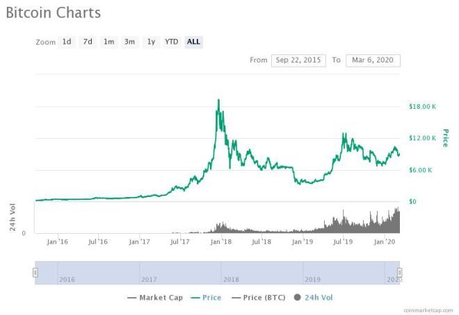 El precio de Bitcoin se favorecerá con el temor del coronavirus según Max Keiser.